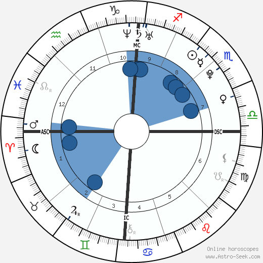 Marie-Laure Brunet horoscope, astrology, sign, zodiac, date of birth, instagram