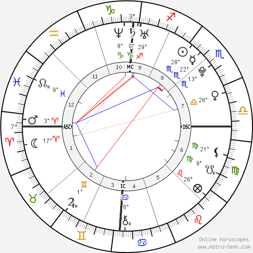 Marie-Laure Brunet birth chart, biography, wikipedia 2018, 2019