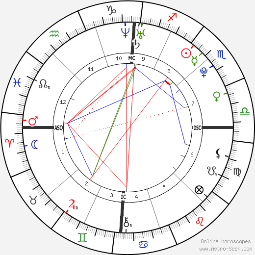 Marie-Laure Brunet astro natal birth chart, Marie-Laure Brunet horoscope, astrology