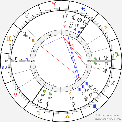 Max Buskohl birth chart, biography, wikipedia 2019, 2020