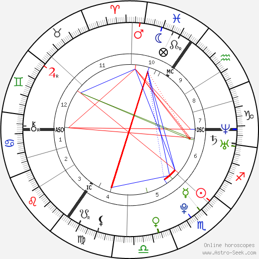 Max Buskohl birth chart, Max Buskohl astro natal horoscope, astrology