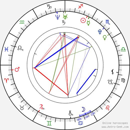 Miro Šmajda birth chart, Miro Šmajda astro natal horoscope, astrology