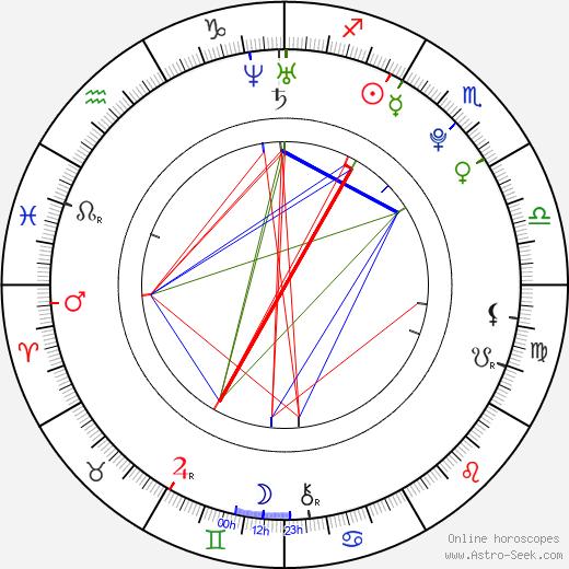 Nodar Kumaritašvili birth chart, Nodar Kumaritašvili astro natal horoscope, astrology