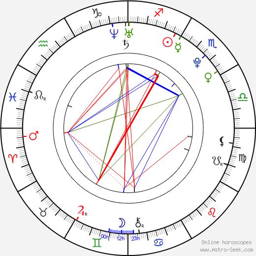 Radek Meidl birth chart, Radek Meidl astro natal horoscope, astrology