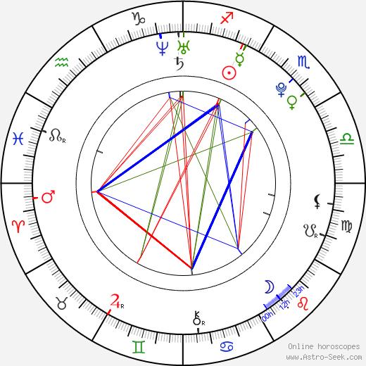 Scarlett Pomers день рождения гороскоп, Scarlett Pomers Натальная карта онлайн