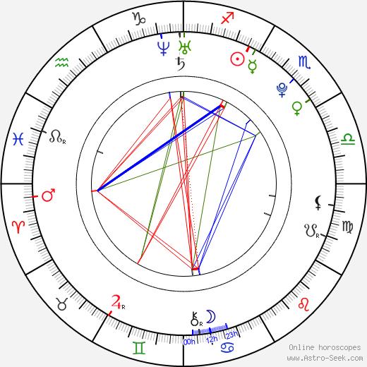 Тэмсин Эгертон Tamsin Egerton день рождения гороскоп, Tamsin Egerton Натальная карта онлайн
