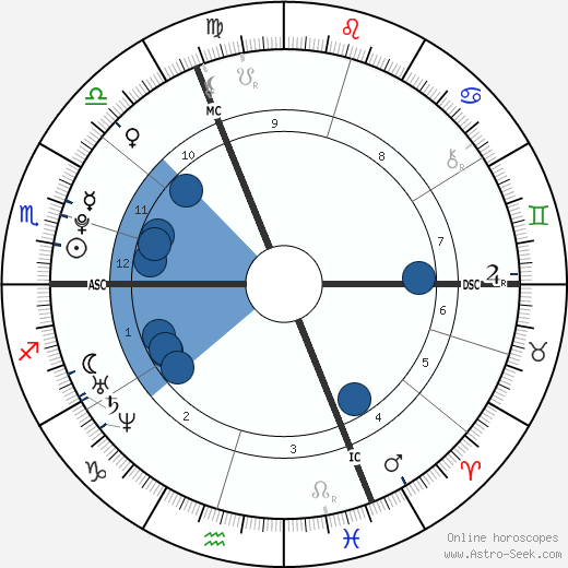 Thomas Forsne wikipedia, horoscope, astrology, instagram