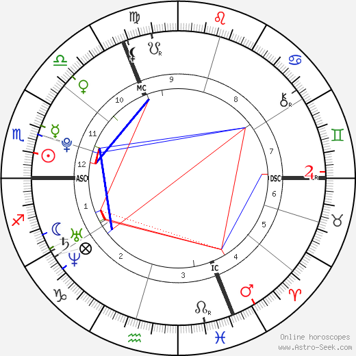 Thomas Forsne tema natale, oroscopo, Thomas Forsne oroscopi gratuiti, astrologia