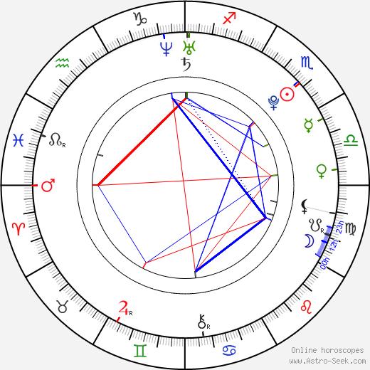 Trevor Einhorn astro natal birth chart, Trevor Einhorn horoscope, astrology