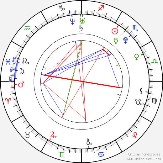 Xander Corvus birth chart, Xander Corvus astro natal horoscope, astrology