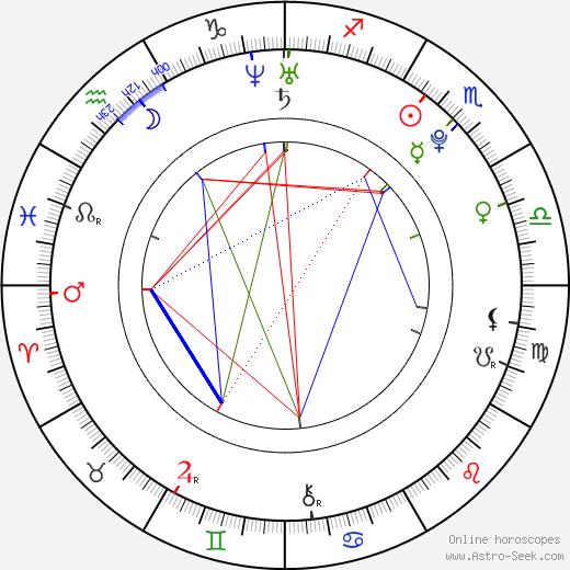 Zena Grey astro natal birth chart, Zena Grey horoscope, astrology