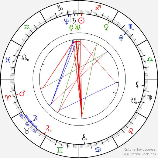 Алексис Санчес Alexis Sanchez день рождения гороскоп, Alexis Sanchez Натальная карта онлайн