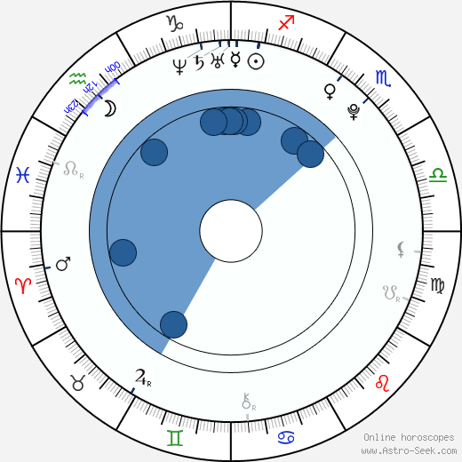 Arseny Borodin wikipedia, horoscope, astrology, instagram