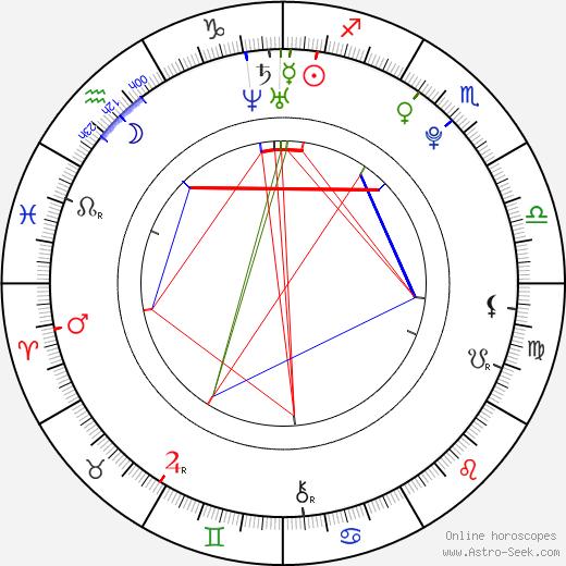 Arseny Borodin astro natal birth chart, Arseny Borodin horoscope, astrology