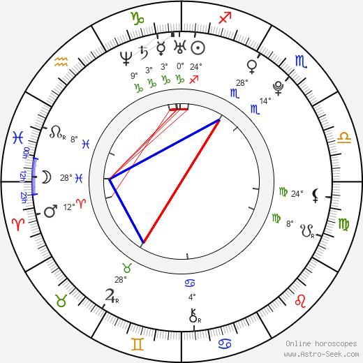 Aya Goda birth chart, biography, wikipedia 2019, 2020