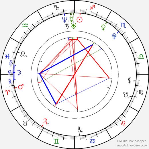 Aya Goda astro natal birth chart, Aya Goda horoscope, astrology