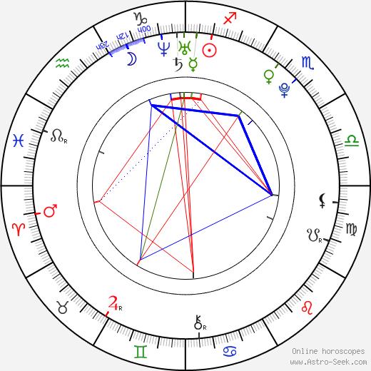 Caroline Reitman astro natal birth chart, Caroline Reitman horoscope, astrology