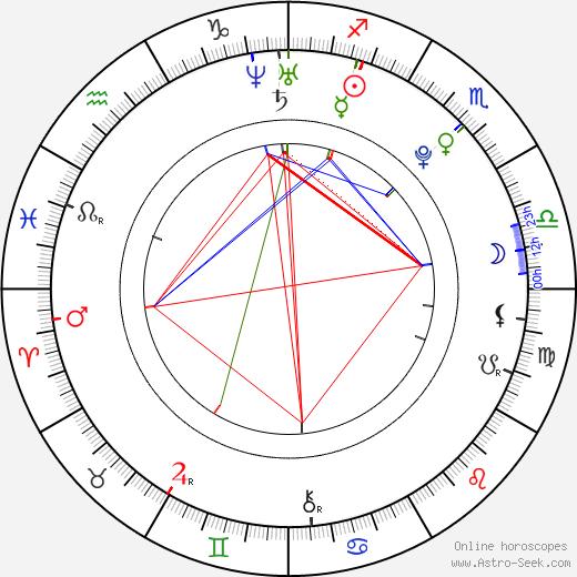 Cayce Clayton birth chart, Cayce Clayton astro natal horoscope, astrology