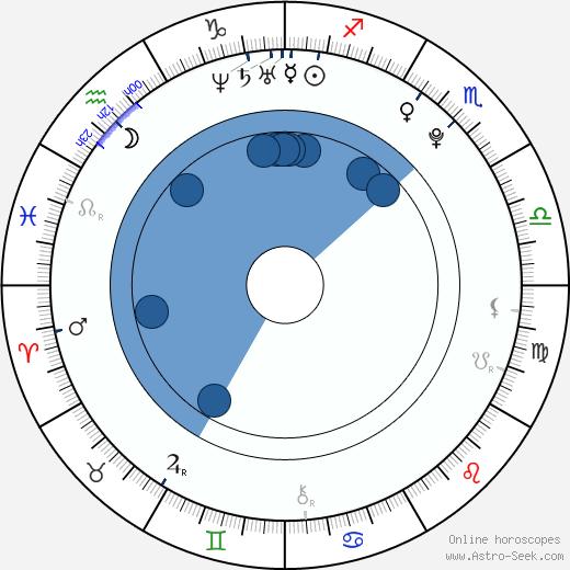 Denisa Barešová wikipedia, horoscope, astrology, instagram