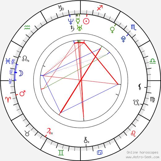 Hitomi Komatani astro natal birth chart, Hitomi Komatani horoscope, astrology