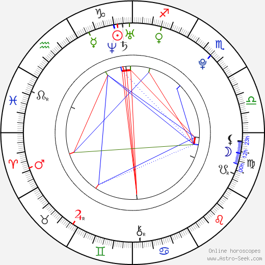 Jan Kolias astro natal birth chart, Jan Kolias horoscope, astrology