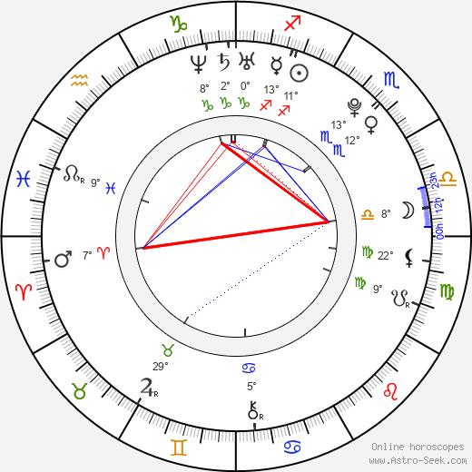 Kevin Alexander Clark birth chart, biography, wikipedia 2019, 2020