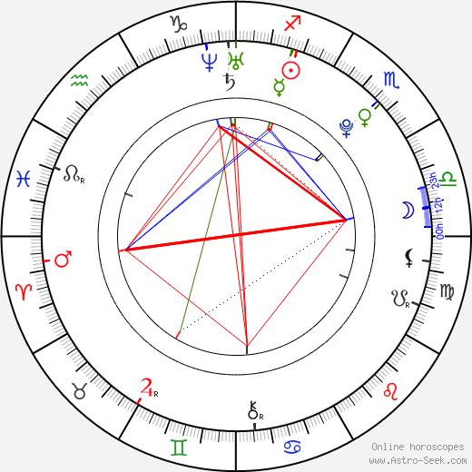 Kevin Alexander Clark birth chart, Kevin Alexander Clark astro natal horoscope, astrology
