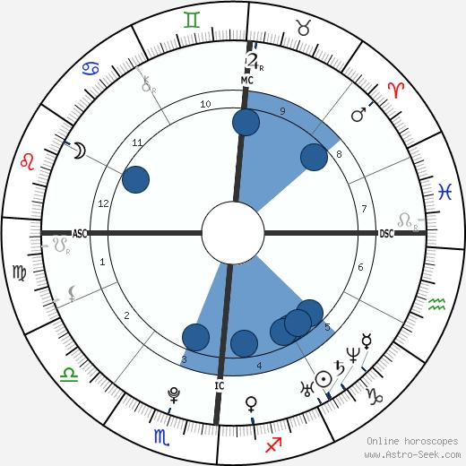Marco Mengoni wikipedia, horoscope, astrology, instagram