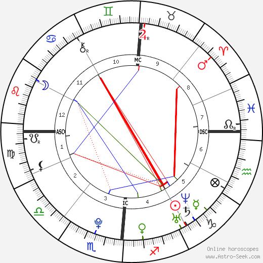 Marco Mengoni astro natal birth chart, Marco Mengoni horoscope, astrology