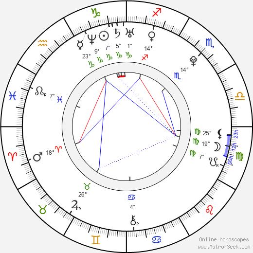 Michaela Kociánová birth chart, biography, wikipedia 2019, 2020