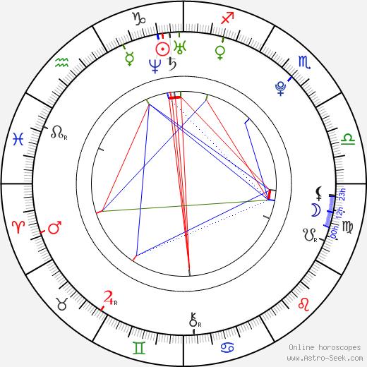 Michaela Kociánová astro natal birth chart, Michaela Kociánová horoscope, astrology