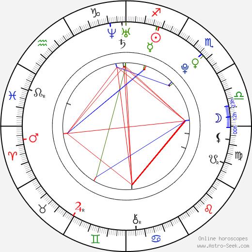 Michela Quattrociocche astro natal birth chart, Michela Quattrociocche horoscope, astrology