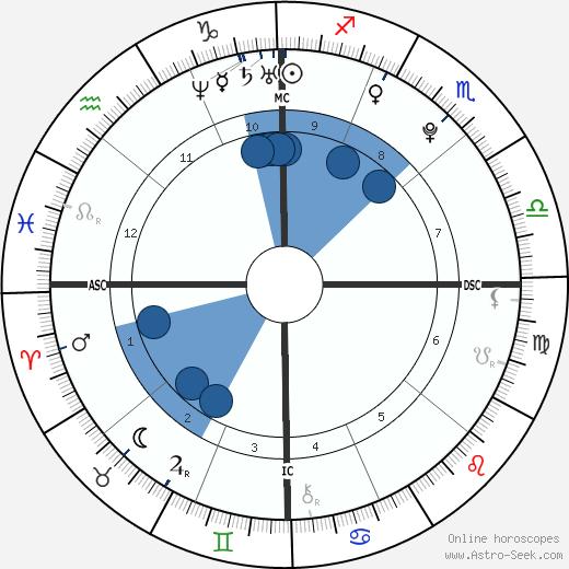 Paulina Gretzky wikipedia, horoscope, astrology, instagram