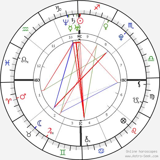 Паулина Гретцки Paulina Gretzky день рождения гороскоп, Paulina Gretzky Натальная карта онлайн