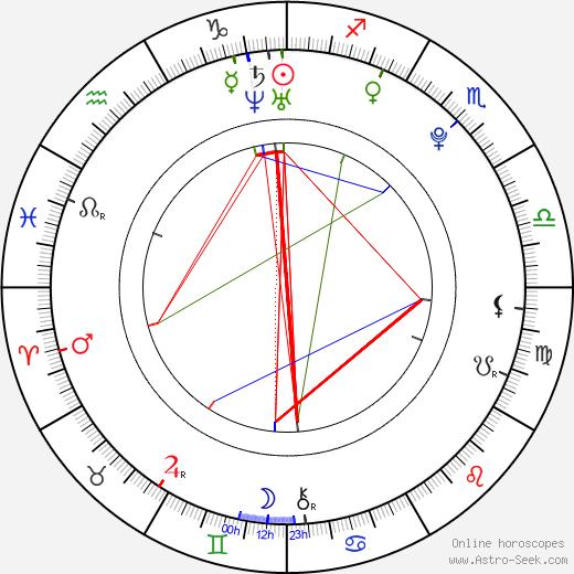 Ramiro Torres tema natale, oroscopo, Ramiro Torres oroscopi gratuiti, astrologia