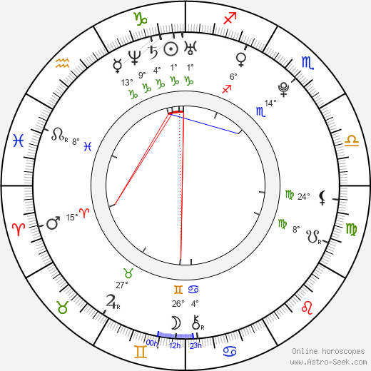 Rickie Fowler birth chart, biography, wikipedia 2019, 2020