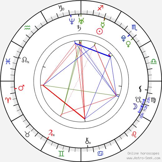 Si-wan Yim birth chart, Si-wan Yim astro natal horoscope, astrology