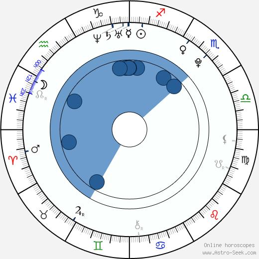 Tom Morris wikipedia, horoscope, astrology, instagram