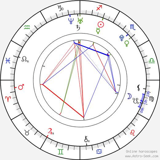 Tomáš Tran день рождения гороскоп, Tomáš Tran Натальная карта онлайн