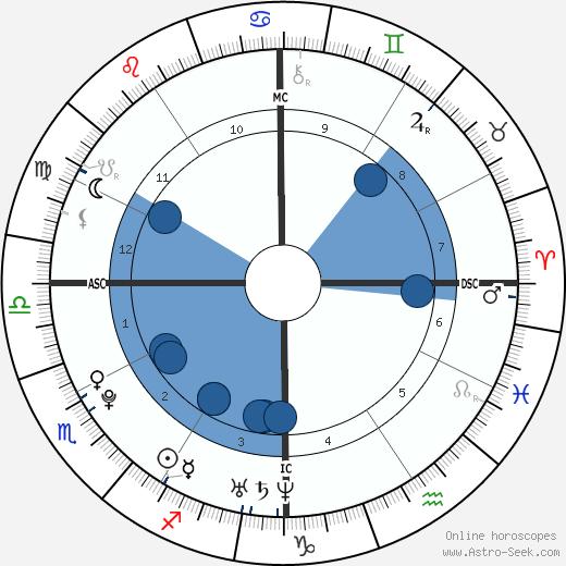 Zoë Kravitz wikipedia, horoscope, astrology, instagram