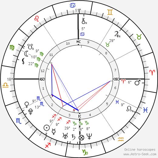 Zoë Kravitz birth chart, biography, wikipedia 2019, 2020