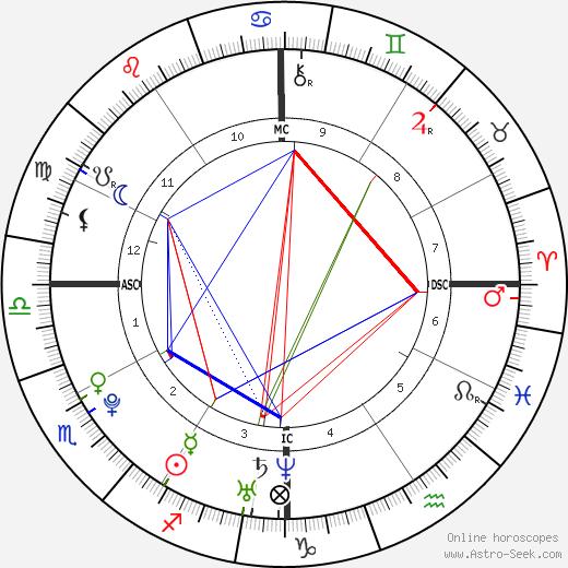 Zoë Kravitz astro natal birth chart, Zoë Kravitz horoscope, astrology