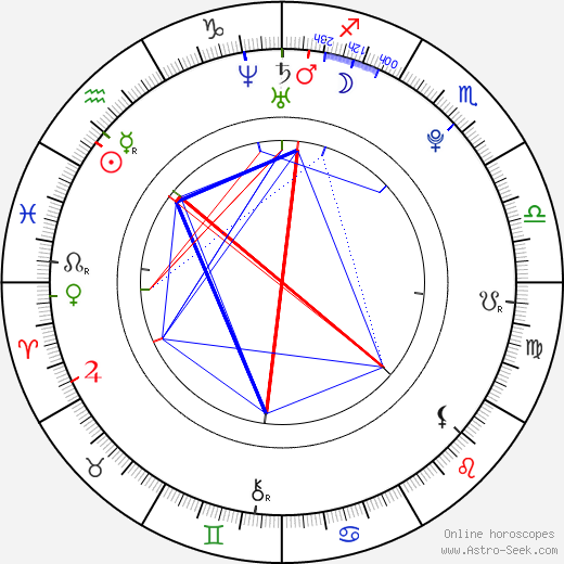 Afshan Azad astro natal birth chart, Afshan Azad horoscope, astrology