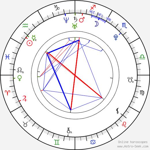 Chiyo Ōsaki astro natal birth chart, Chiyo Ōsaki horoscope, astrology
