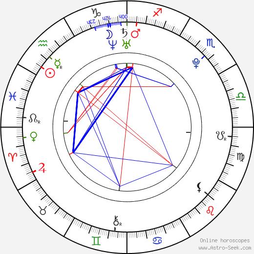 Elissa Sursara birth chart, Elissa Sursara astro natal horoscope, astrology