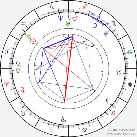 Emma Smetana astro natal birth chart, Emma Smetana horoscope, astrology