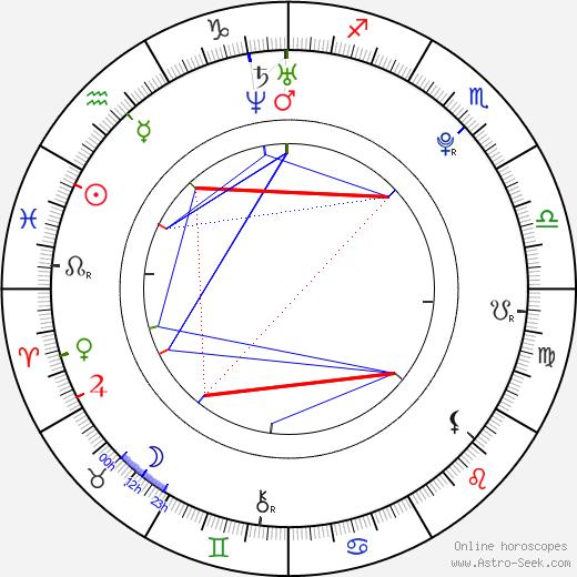 Eric England birth chart, Eric England astro natal horoscope, astrology