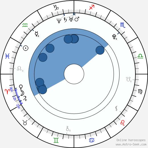 George Ganugrava wikipedia, horoscope, astrology, instagram
