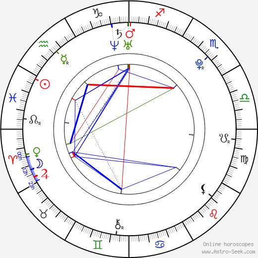 George Ganugrava birth chart, George Ganugrava astro natal horoscope, astrology