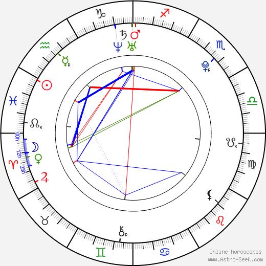 Hervé Christian Tchami birth chart, Hervé Christian Tchami astro natal horoscope, astrology